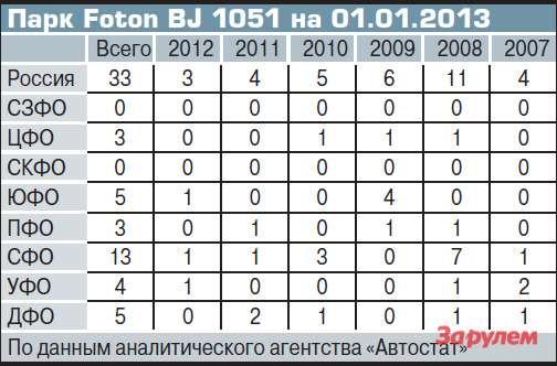 Парк Fоton BJ1051на 01.01.2013