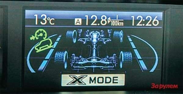 Вовнедорожном режиме наэкране видно, какие колеса вданный момент буксуют.