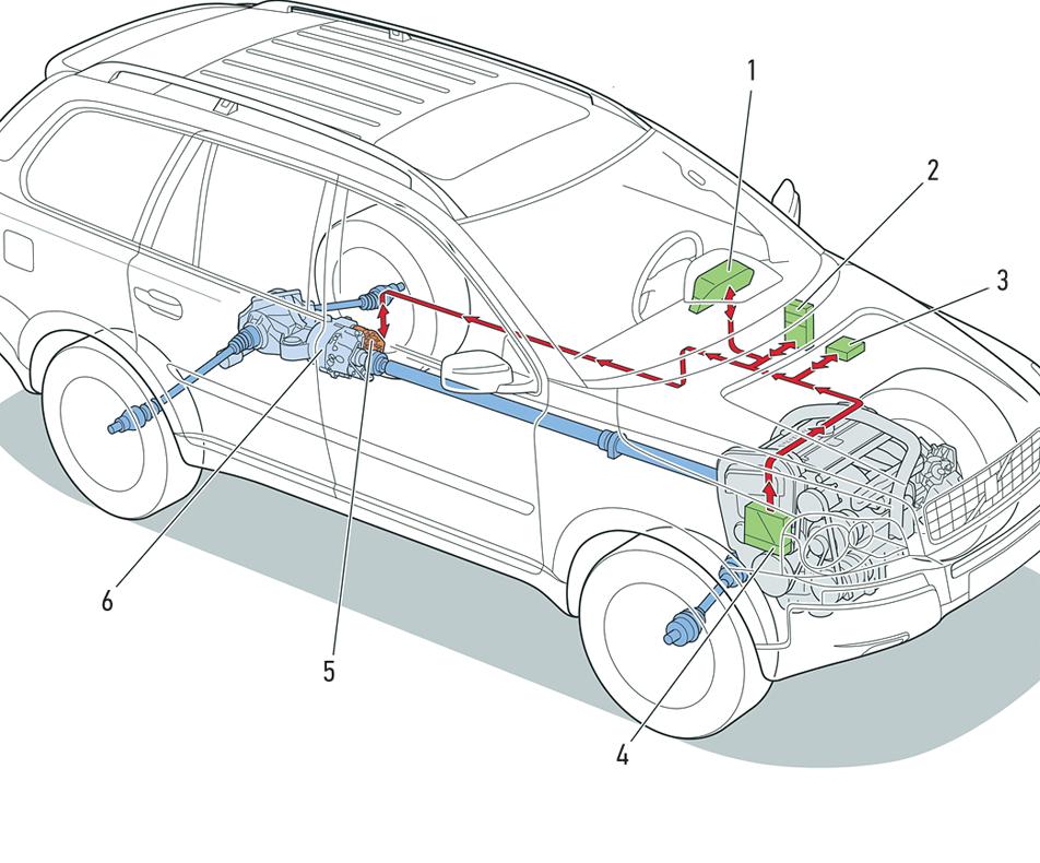 Полноприводная трансмиссия сэлектронным управлением «Вольво‑ХС90»: 1— щиток приборов; 2— главный электронный модуль; 3— блок ABS; 4— блок управления двигателем; 5— электронный модуль дифференциала; 6— муфта «Халдекс».