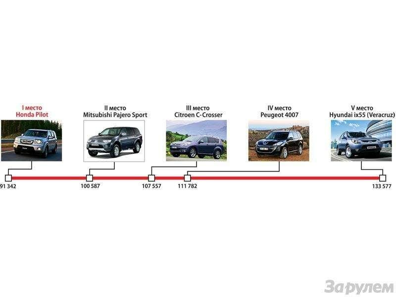 Гран-При ЗаРулем 2009: Лучшие автомобили нового года— фото 91197