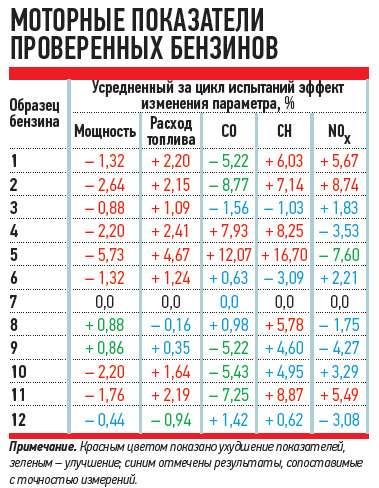 тест бензина в москве 2014 Это всё равно