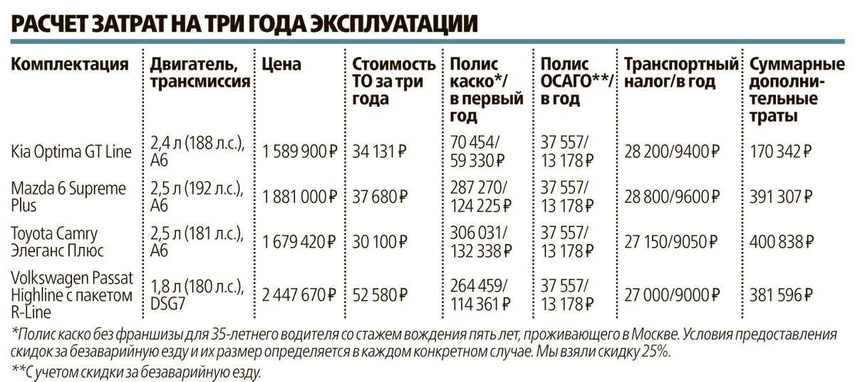 Супертест: новая Kia Optima против трех конкурентов— фото 596209