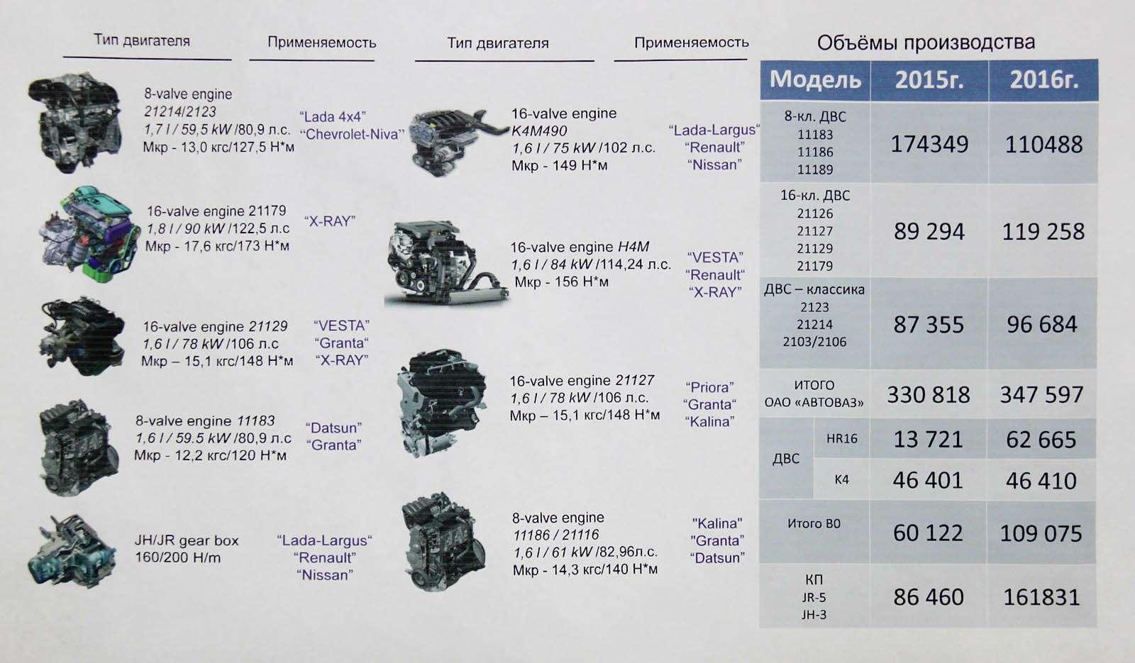 АИ-95или АИ-92: каким топливом заправлять Лады, Рено иНиссаны— фото 613465