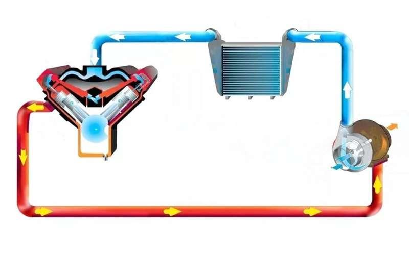 7 главных минусов и2плюса турбомоторов