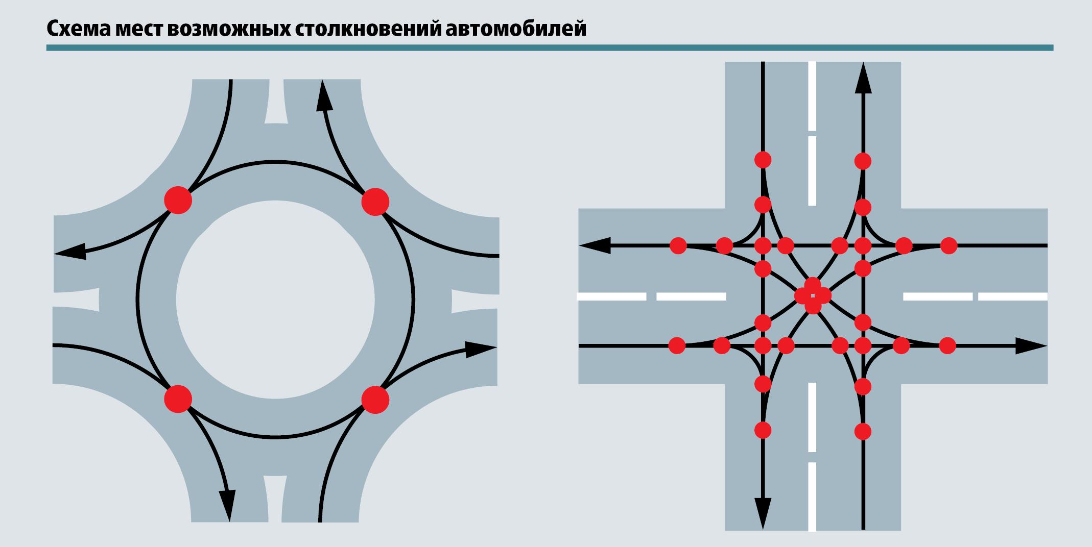 Какпроезжать перекресток скруговым движением— правила опять поменяют— фото 773104