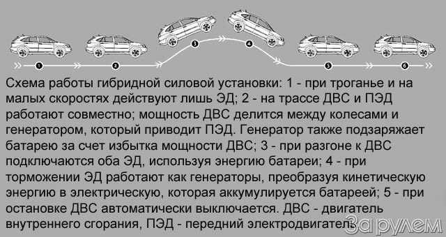 Lexus RX400h. Электросила— фото 57044