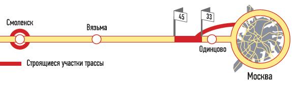 Федеральная трасса М1«Беларусь» (часть европейского шоссе Е30) идет отМосквы дограницы сБелоруссией (далее наМинск, Варшаву). Длина— 449км. Проходит поМосковской иСмоленской областям.