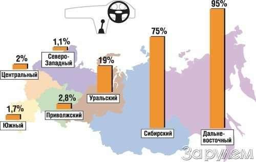 Автопарк россии: отпрошлого кнастоящему— фото 51544