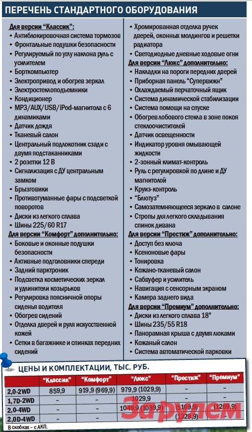 """""""Киа-Спортидж"""", от 859 000 руб., КАР от 8,29 руб./км"""