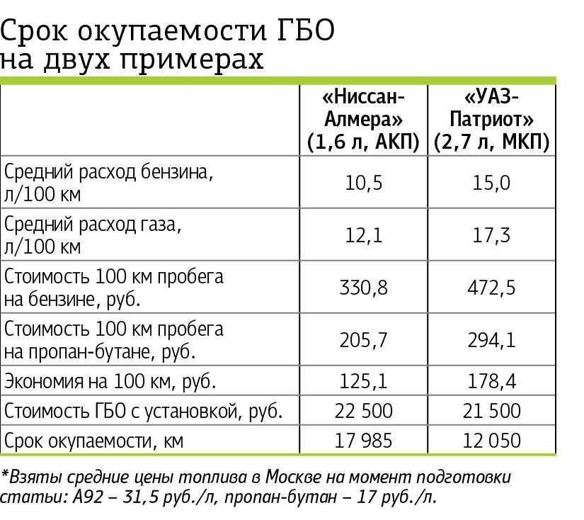 Table_GAZ