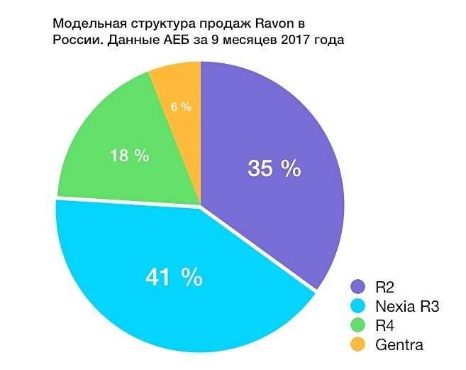 Новый конкурент АВТОВАЗа: снизятся лииз-за Ravon цены вРоссии— фото 809720