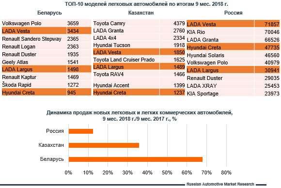 Россия, Казахстан, Белоруссия: где какие модели самые популярные?