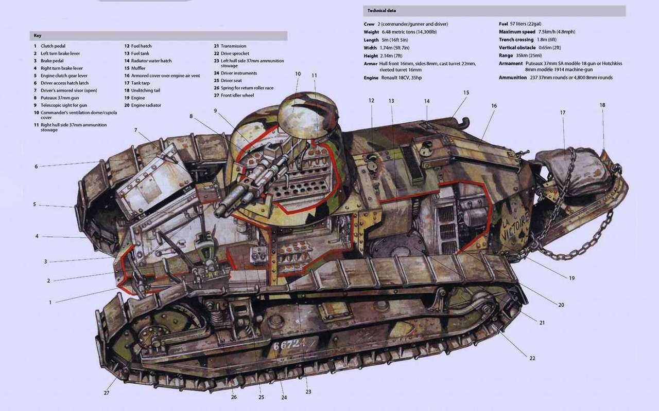 9 лучших танков XXвека— фото 979091