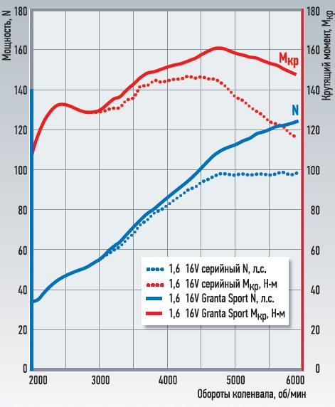 Внешние скоростные характеристики серийного мотора идоработанного.