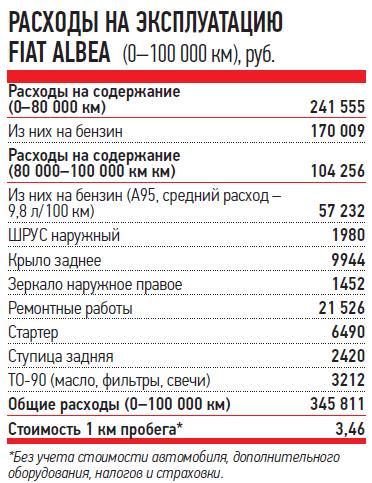 РАСХОДЫ НАЭКСПЛУАТАЦИЮ FIAT ALBEA (0-100000км), руб.