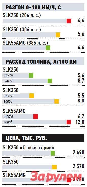 «Мерседес-Бенц-SLK250», от 2 490 000 руб., КАР от 20,40 руб./км