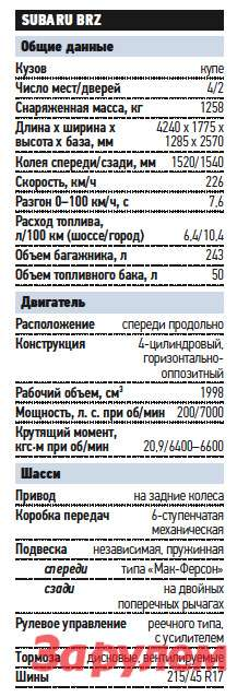 «Субару-BRZ», от 1 436 000 руб., КАР от 14,24 руб./км
