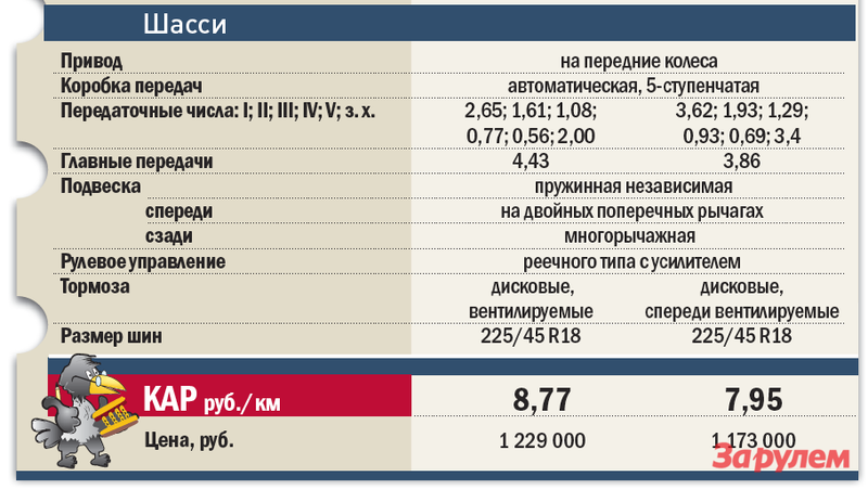 «Хонда-Аккорд», от 999 000 руб. vs «Мазда-6», от 749 000 руб.