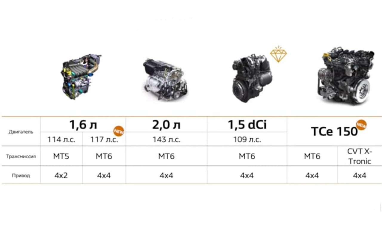 Новый Renault Duster— состоялась российская премьера— фото 1222915