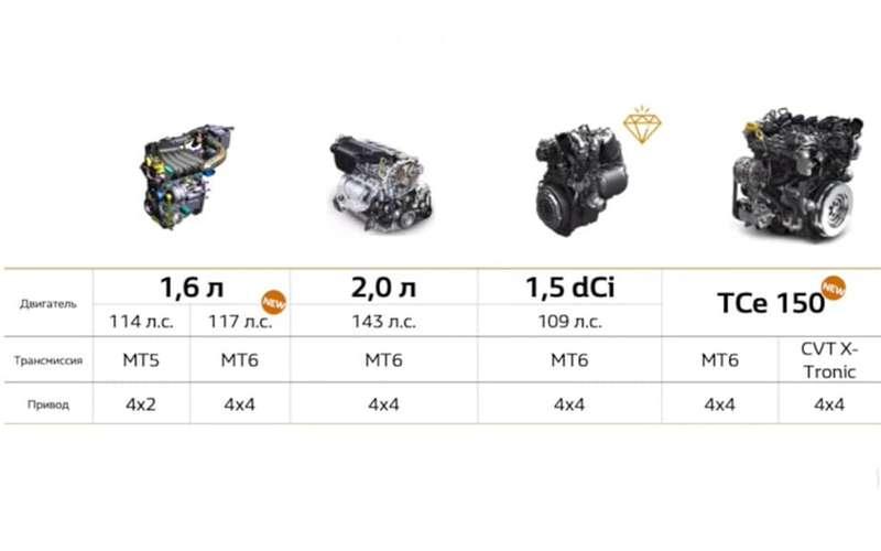 Новый Renault Duster— состоялась российская премьера