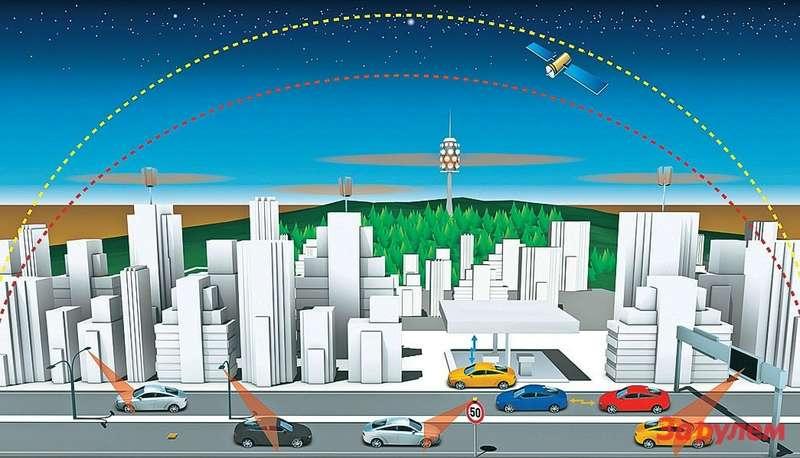 Первым внедрить всерийные машины технологию межавтомобильного общения планирует концерн «Даймлер». На«мерседесах» она появится кконцу года. Позже ккоммуникациям поединому протоколу подключатся идругие мировые производители.