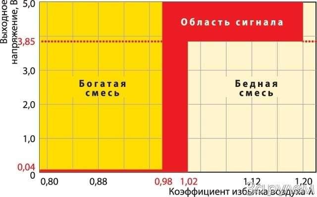 Диагностика. Датчики кислорода. Горный воздух— фото 60732