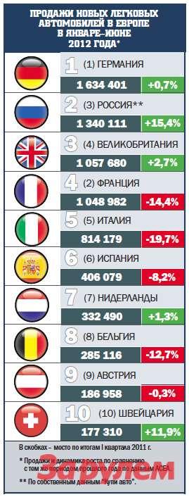 Продажи в Европе