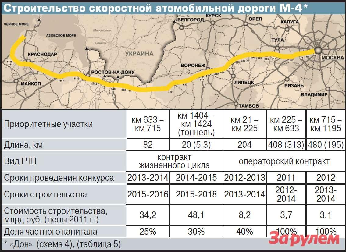 Строительство скоростной атомобильной дороги М-4*