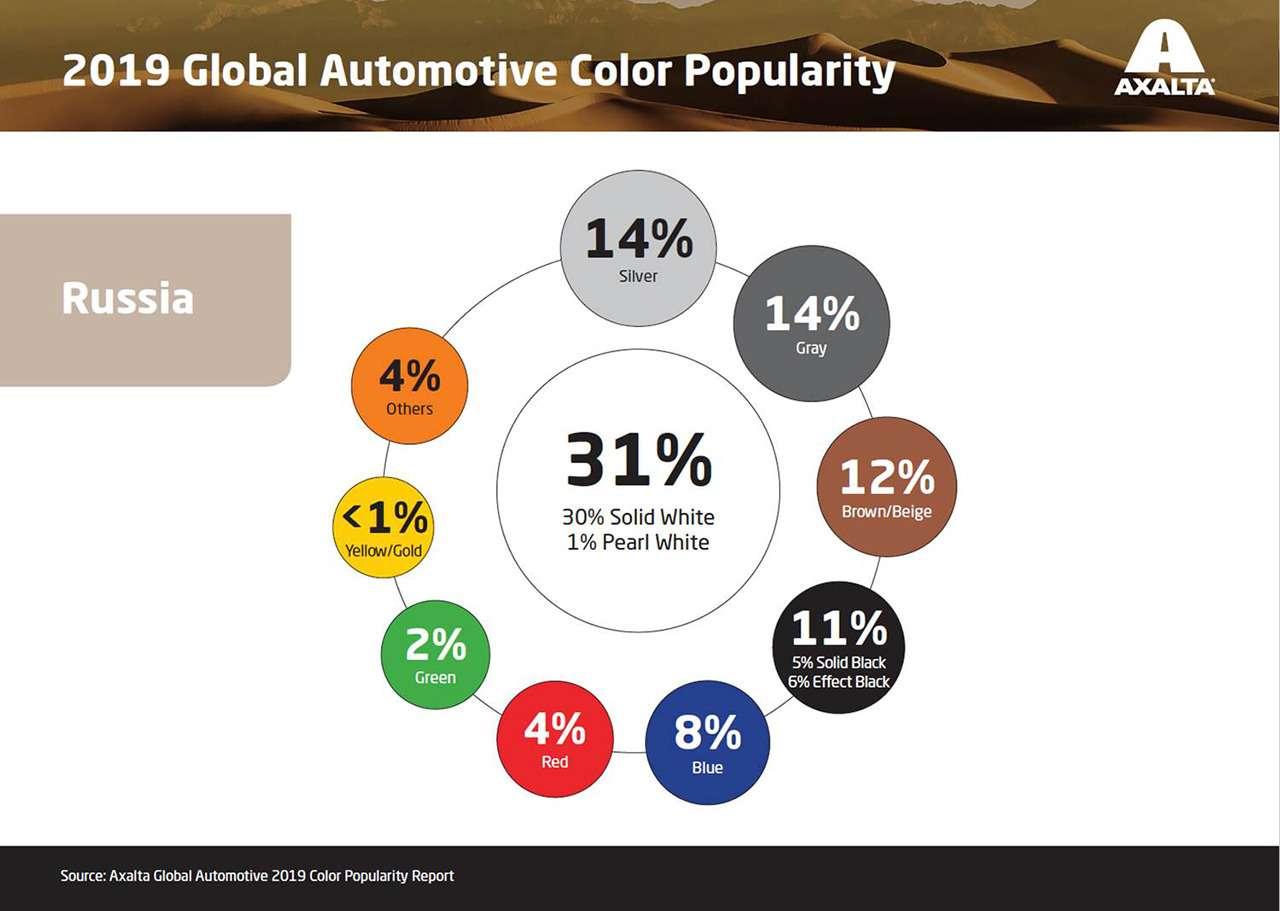 Зависит ли цвет автомобиля от характера владельца? Еще как! Исследование — фото 1007792