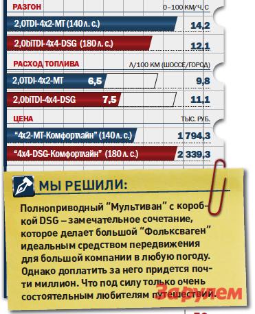 «Фольксваген-Мультиван-2,0вiTDi-DSG-4Motion», от2339300 руб., КАР от18,89 руб./км