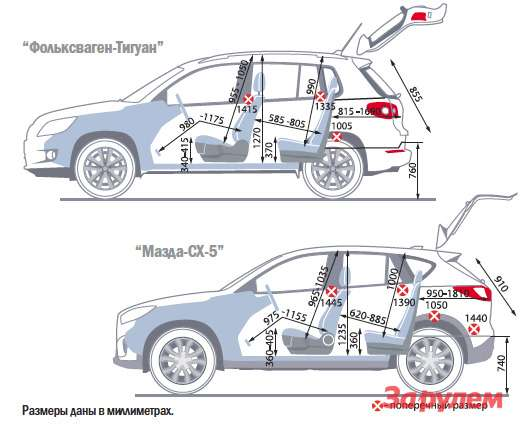 «Фольксваген-Тигуан», от 899 000 руб., КАР от 9,33 руб./км vs «Мазда-CX-5», от 929 000 руб., КАР от 9,17 руб./км