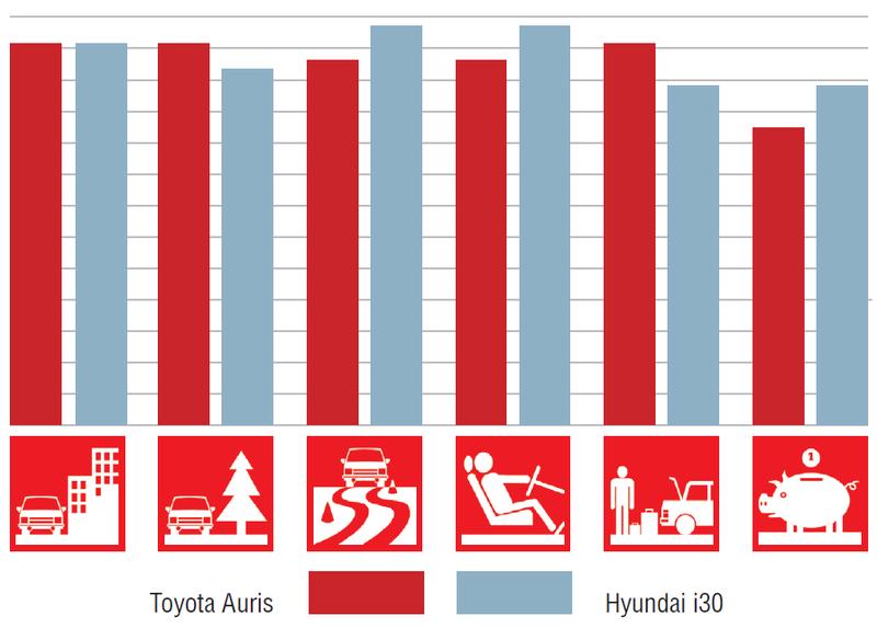 Toyota Auris иHyundai i30