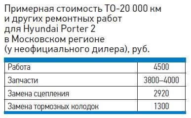 Примерная стоимость ТО-20000км идругих ремонтных работ дляHyundai Porter 2в Московском регионе (унеофициального дилера), руб.