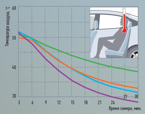 Охлаждение салона— статика. Изменение температуры взоне головы заднего правого пассажира, рециркуляция выключена. Вентилятор: положение max.