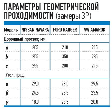 ПАРАМЕТРЫ ГЕОМЕТРИЧЕСКОЙ ПРОХОДИМОСТИ (замеры ЗР)_no_copyright