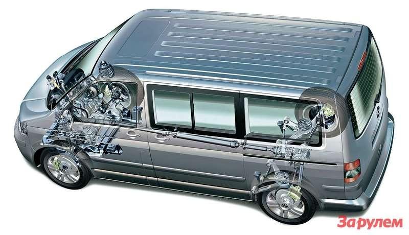 Нановом «Мультивэне» устанавливают модернизированный привод 4Motion. Отпередней оси крутящий момент через коническую передачу икарданные валы идет намуфту «Халдекс-4». Она работает быстрее иточнее предшественницы, помогает экономить топливо испособна перебросить до100% крутящего момента назаднюю ось. Электроника может регулировать тягу накаждом колесе, задействовав тормозные механизмы иимитируя тем самым блокировку межколесных дифференциалов. Атем, кто часто покидает асфальт, стоит заказать задний дифференциал смеханической блокировкой.