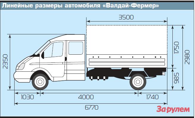 Линейные размеры автомобиля «Валдай Фермер»
