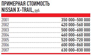 ПРИМЕРНАЯ СТОИМОСТЬ NISSAN X-TRAIL,