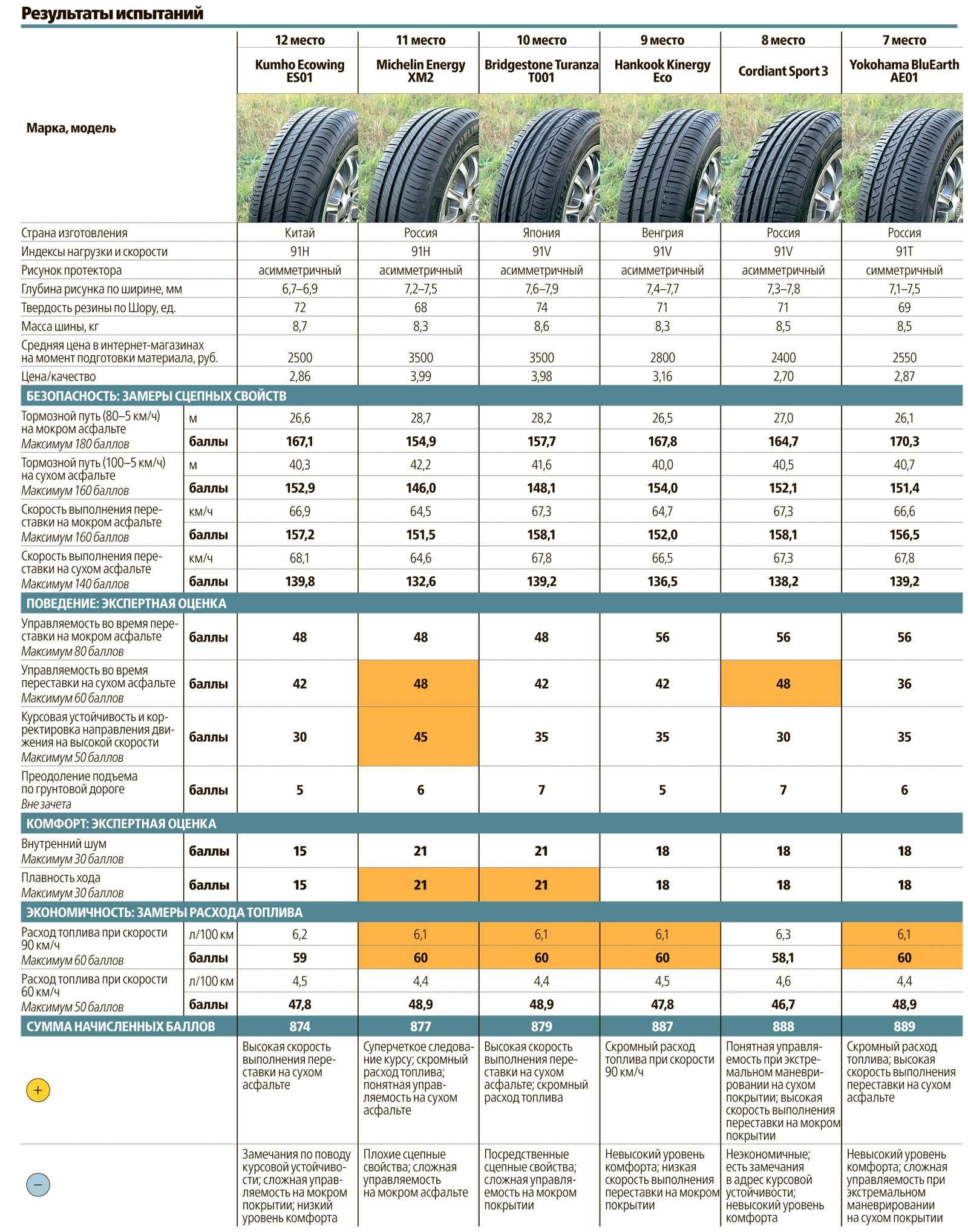 Сравнительный тест летних шин 195/65R15: добрая дюжина— фото 569021