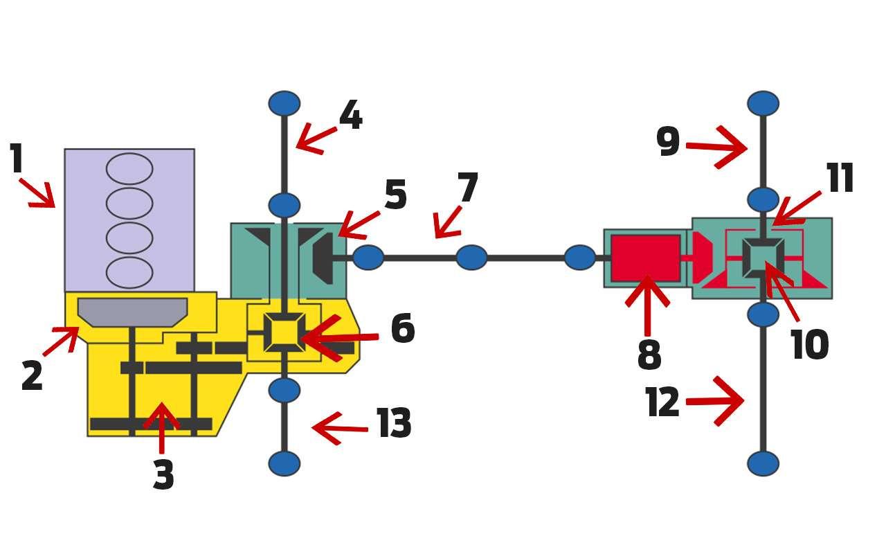 Полный привод кроссоверов Renault иNissan: экспертный разбор «Зарулем»— фото 974273