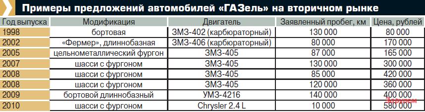 """Примеры предложений автомобилей """"ГАЗель"""" навторичном рынке"""