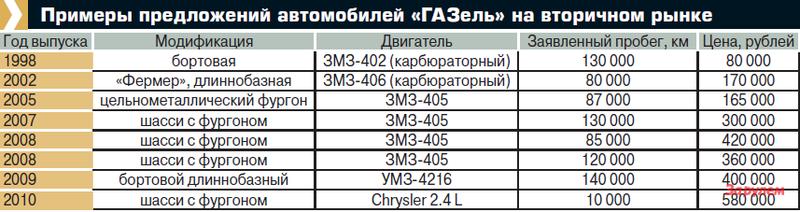 Примеры предложений автомобилей «ГАЗель» навторичном рынке
