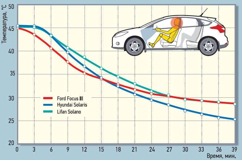 Изменение температуры взоне головы водителя.