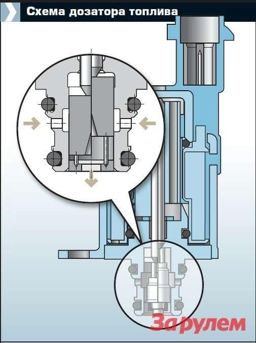 Цикловая подача зависит отсилы тока надозаторе. Чем выше ток, тем больше подача. Мельчайшие частицы могут привести кпотере подвижности штока и, соответственно,  нарушению подачи топлива