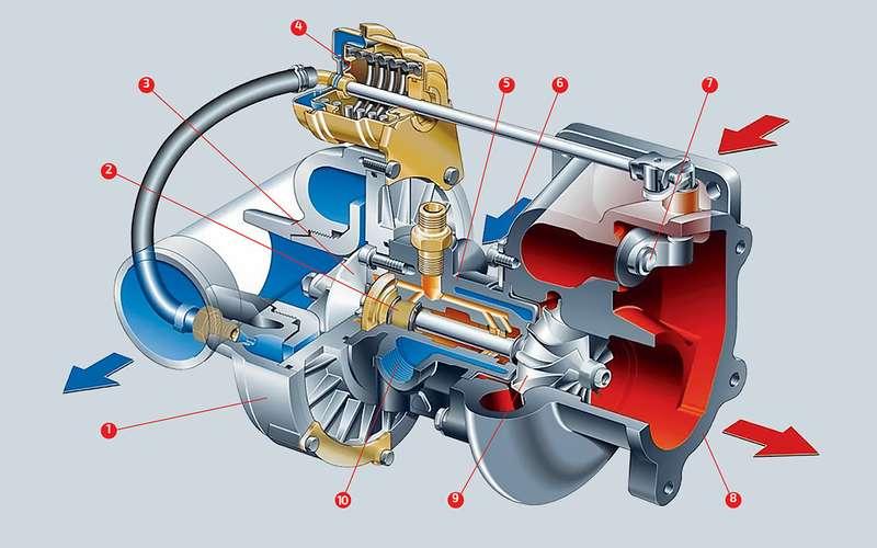 Турбомоторы: глушить сразу или дать остыть? Мнения экспертов