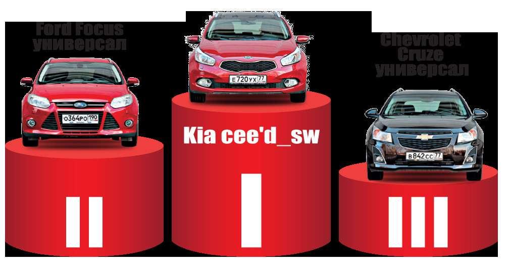 Kiacee'd_sw, Chevrolet Cruze, Ford Focus