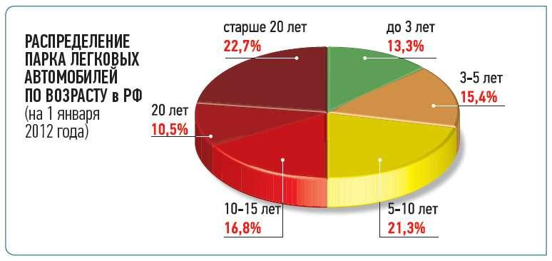 РАСПРЕДЕЛЕНИЕ ПАРКА ЛЕГКОВЫХ АВТОМОБИЛЕЙ ПОВОЗРАСТУ вРФ (на1января 2012 года)