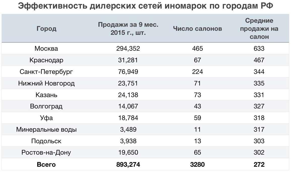 Эффективность дилерских сетей иномарок погородам РФ