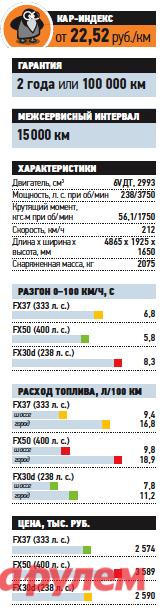 «Инфинити-FX30d», от2590000 руб., КАР от22,52 руб./км
