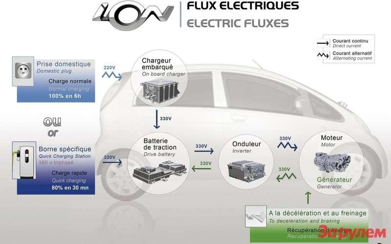 Схема электроавтомобиля